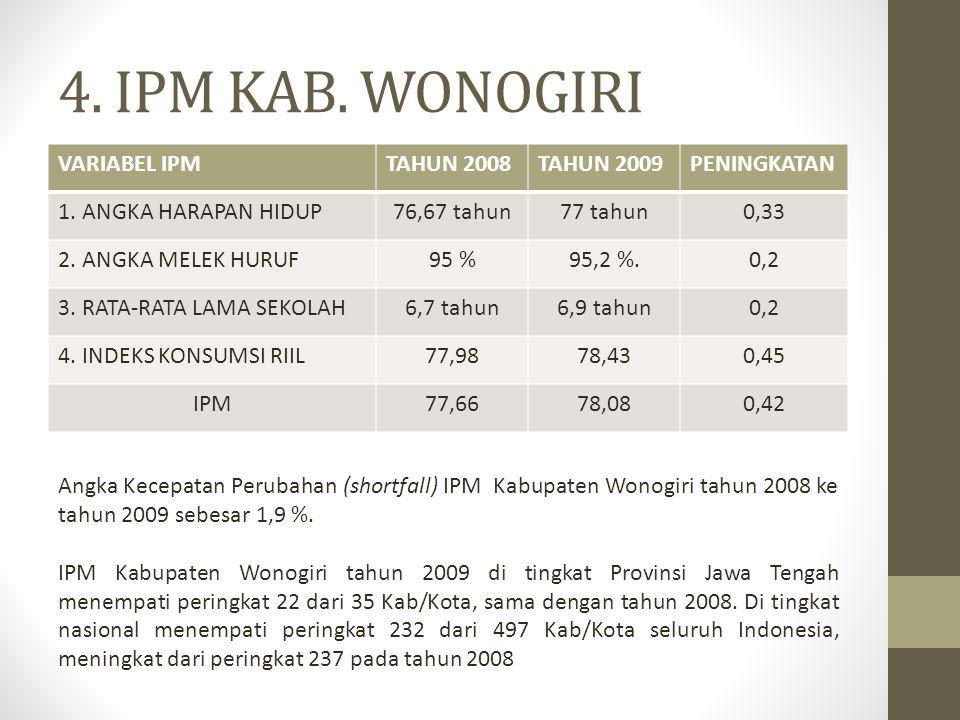 4.IPM KAB. WONOGIRI VARIABEL IPMTAHUN 2008TAHUN 2009PENINGKATAN 1.