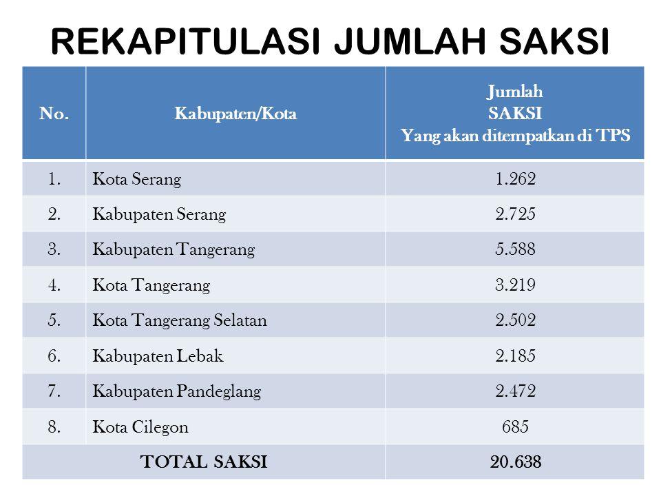 REKAPITULASI JUMLAH SAKSI No.Kabupaten/Kota Jumlah SAKSI Yang akan ditempatkan di TPS 1.Kota Serang1.262 2.Kabupaten Serang2.725 3.Kabupaten Tangerang