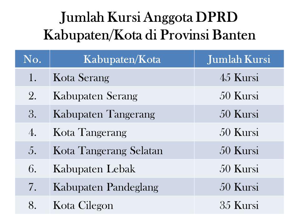 No.Kabupaten/KotaJumlah Kursi 1.Kota Serang45 Kursi 2.Kabupaten Serang50 Kursi 3.Kabupaten Tangerang50 Kursi 4.Kota Tangerang50 Kursi 5.Kota Tangerang