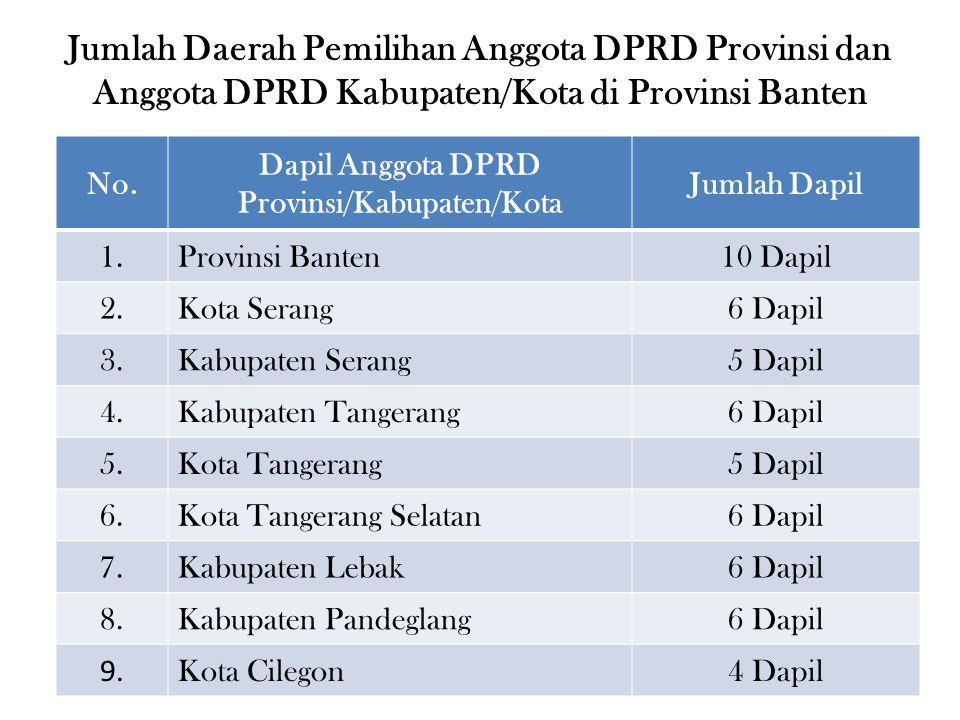 No. Dapil Anggota DPRD Provinsi/Kabupaten/Kota Jumlah Dapil 1.Provinsi Banten10 Dapil 2.Kota Serang6 Dapil 3.Kabupaten Serang5 Dapil 4.Kabupaten Tange