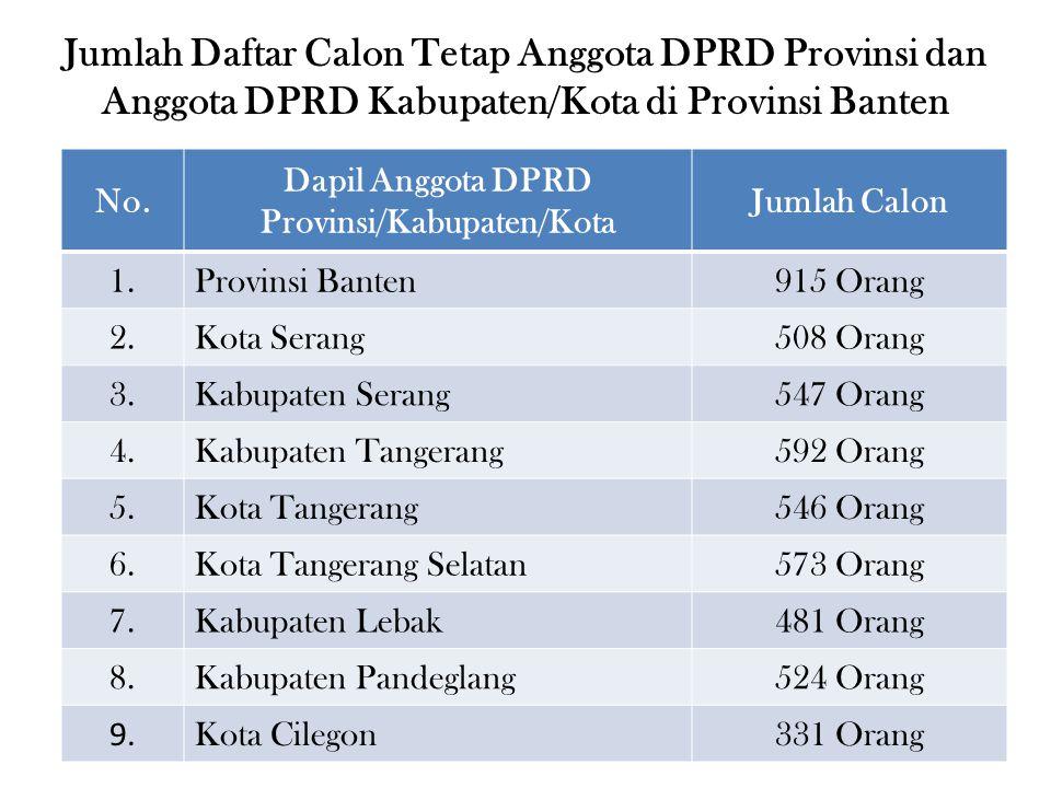 No.Dapil Anggota DPRD ProvinsiJumlah Calon 1.Dapil 1 (Kota Serang, 6 Kursi)58 Orang 2.Dapil 2 (Kabupaten Serang, 12 Kursi)124 Orang 3.Dapil 3 (Kabupaten Tangerang A, 11 Kursi)114 Orang 4.Dapil 4 (Kabupaten Tangerang B, 10 Kursi)121 Orang 5.Dapil 5 (Kota Tangerang A, 8 Kursi)80 Orang 6.Dapil 6 (Kota Tangerang B, 6 Kursi)64 Orang 7.Dapil 7 (Kota Tangerang Selatan, 11 Kursi)120 Orang 8.Dapil 8 (Kabupaten Lebak, 9 Kursi)92 Orang 9.Dapil 9 (Kabupaten Pandeglang, 10 Kursi)111 Orang 10.Dapil 10 (Kota Cilegon, 3 Kursi)31 Orang J u m l a h915 Orang Jumlah Daftar Calon Tetap Anggota DPRD Provinsi per Daerah Pemilihan