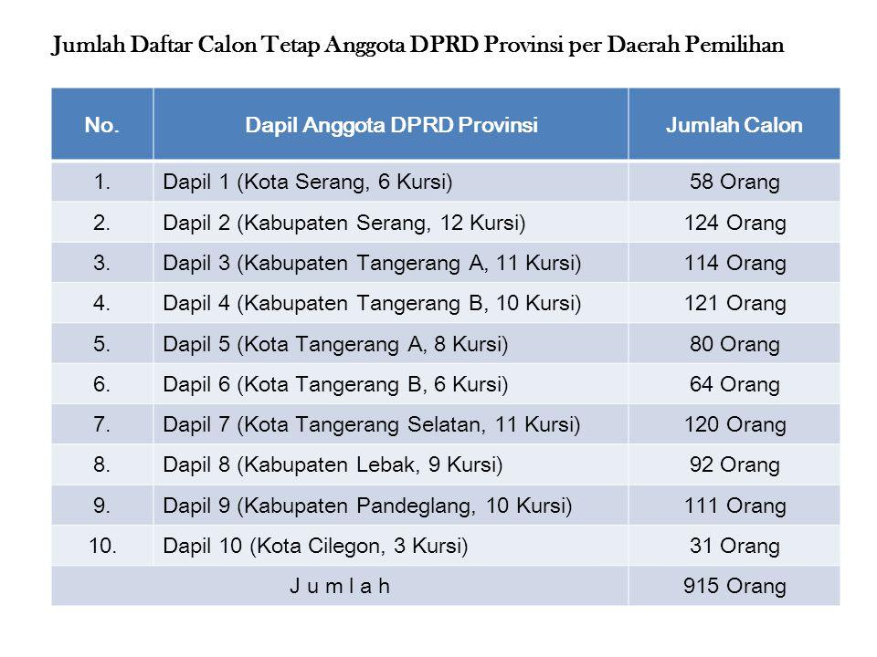No.Dapil Anggota DPRD ProvinsiJumlah Calon 1.Dapil 1 (Kota Serang, 6 Kursi)58 Orang 2.Dapil 2 (Kabupaten Serang, 12 Kursi)124 Orang 3.Dapil 3 (Kabupat