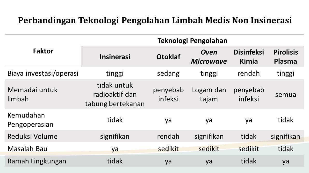 Perbandingan Teknologi Pengolahan Limbah Medis Non Insinerasi Faktor Teknologi Pengolahan InsinerasiOtoklaf Oven Microwave Disinfeksi Kimia Pirolisis