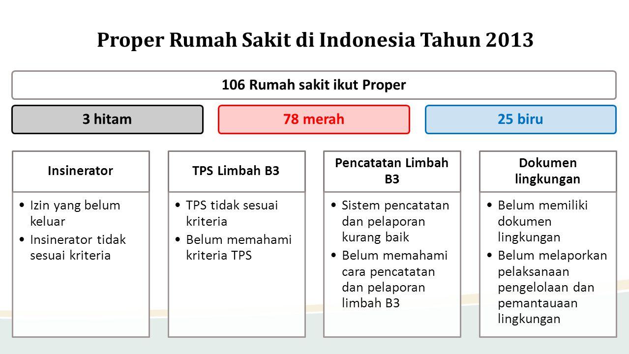 Proper Rumah Sakit di Indonesia Tahun 2013 106 Rumah sakit ikut Proper3 hitam78 merah25 biru Insinerator •Izin yang belum keluar •Insinerator tidak se