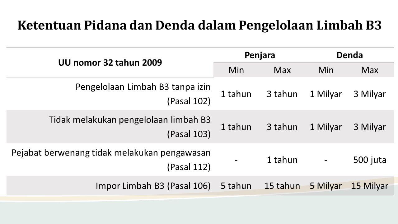 Ketentuan Pidana dan Denda dalam Pengelolaan Limbah B3 UU nomor 32 tahun 2009 PenjaraDenda MinMaxMinMax Pengelolaan Limbah B3 tanpa izin (Pasal 102) 1
