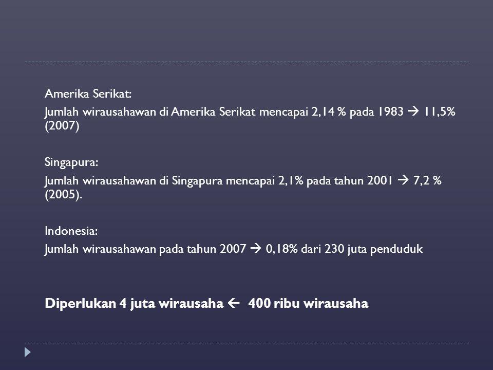 Amerika Serikat: Jumlah wirausahawan di Amerika Serikat mencapai 2,14 % pada 1983  11,5% (2007) Singapura: Jumlah wirausahawan di Singapura mencapai