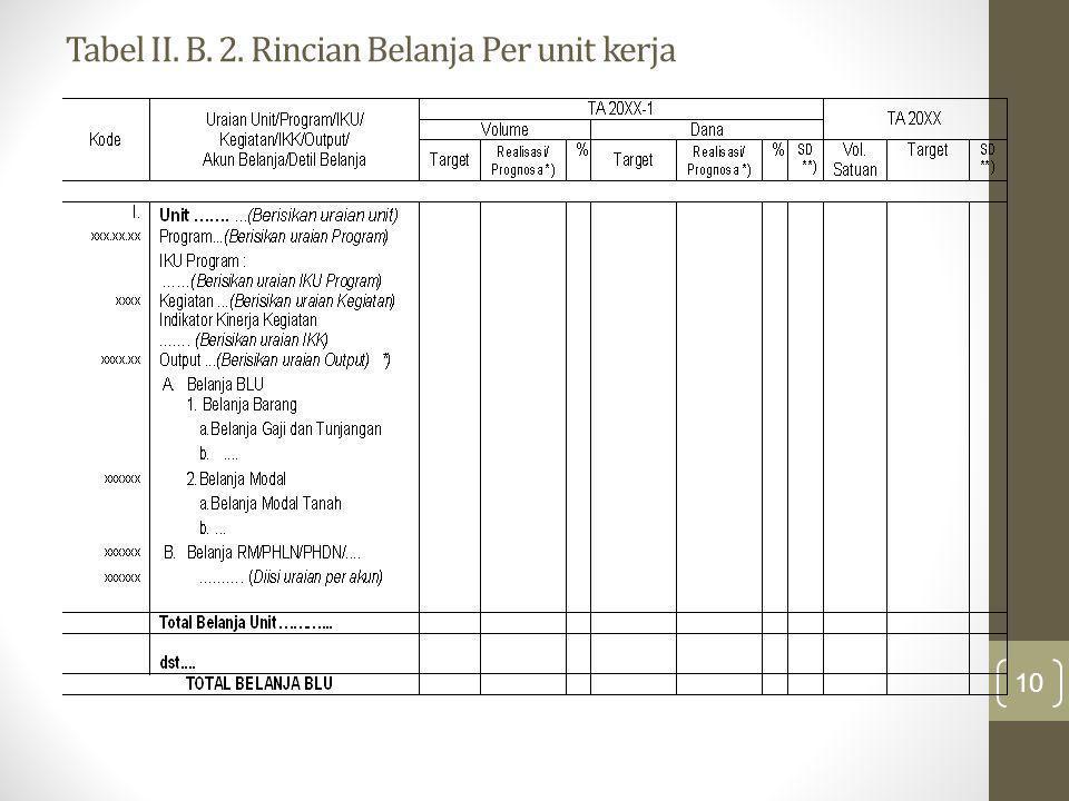 Tabel II. B. 2. Rincian Belanja Per unit kerja 10