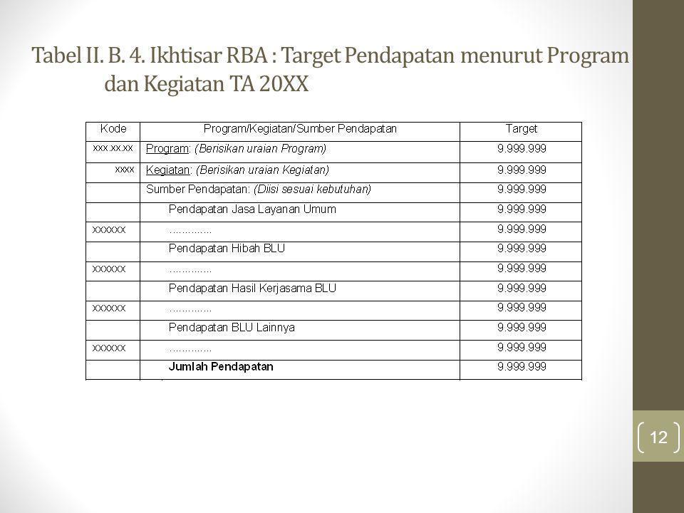 Tabel II. B. 4. Ikhtisar RBA : Target Pendapatan menurut Program dan Kegiatan TA 20XX 12