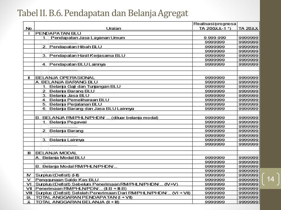Tabel II. B.6. Pendapatan dan Belanja Agregat 14