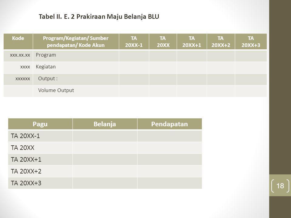 18 Tabel II. E. 2 Prakiraan Maju Belanja BLU KodeProgram/Kegiatan/ Sumber pendapatan/ Kode Akun TA 20XX-1 TA 20XX TA 20XX+1 TA 20XX+2 TA 20XX+3 xxx.xx