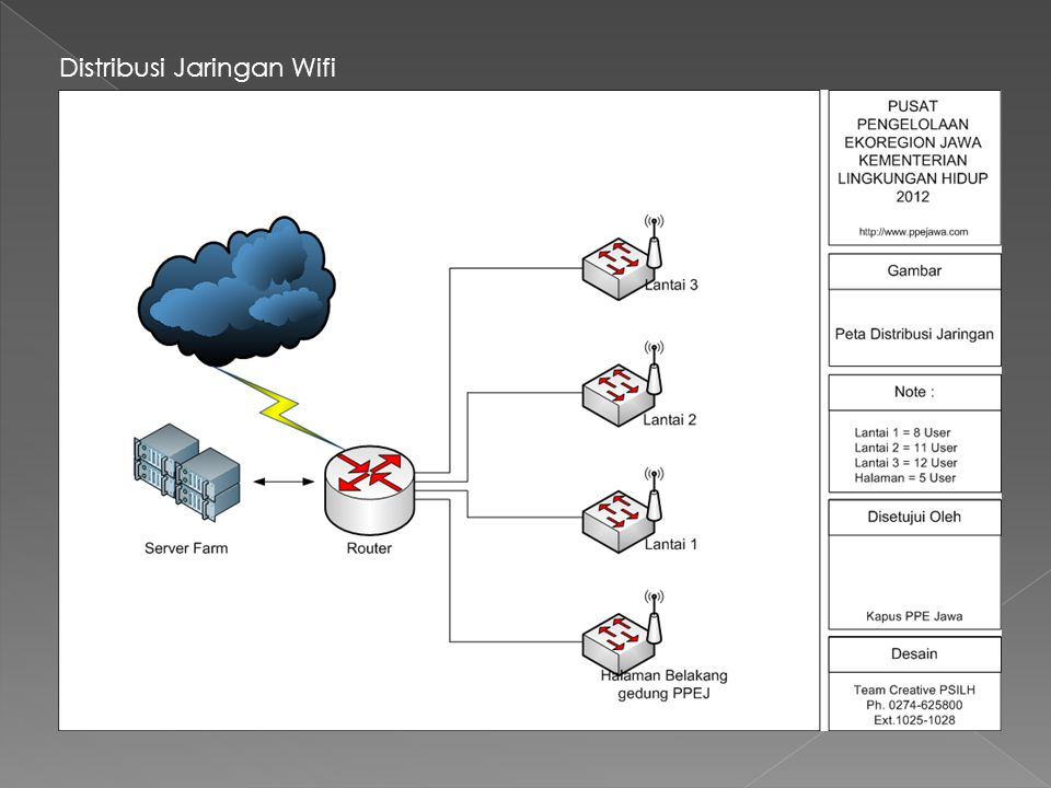 Distribusi Jaringan Wifi