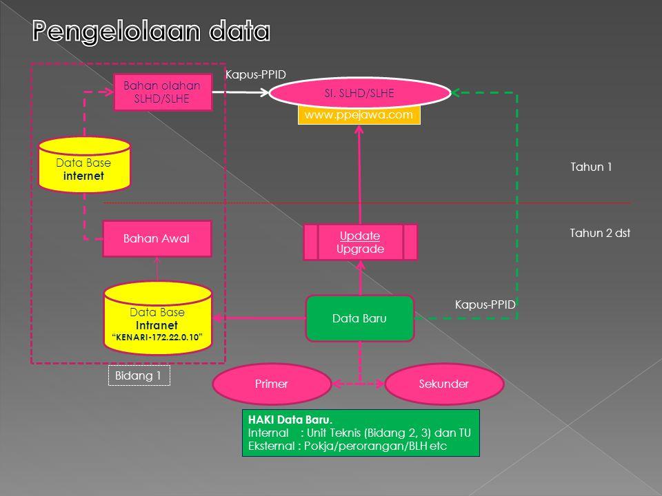 "www.ppejawa.com SI. SLHD/SLHE Bahan olahan SLHD/SLHE Data Baru Update Upgrade PrimerSekunder Tahun 1 Tahun 2 dst Bahan Awal Data Base Intranet ""KENARI"