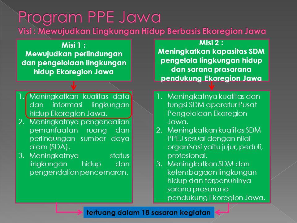Misi 1 : Mewujudkan perlindungan dan pengelolaan lingkungan hidup Ekoregion Jawa Misi 2 : Meningkatkan kapasitas SDM pengelola lingkungan hidup dan sa