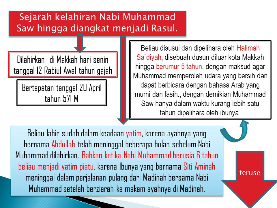 Sejarah kelahiran Nabi Muhammad Saw hingga diangkat menjadi Rasul. Dilahirkan di Makkah hari senin tanggal 12 Rabiul Awal tahun gajah Bertepatan tangg