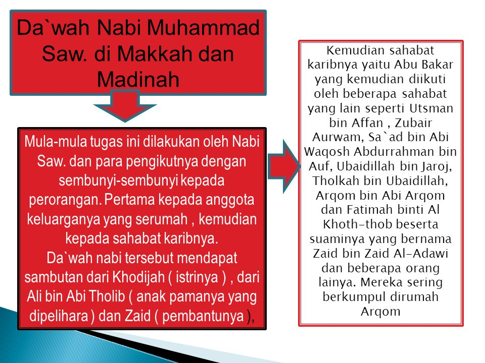Setelah keadaan itu berjalan tiga tahun turunlah wahyu Allah yang menyerukan agar Nabi Muhammad Saw.
