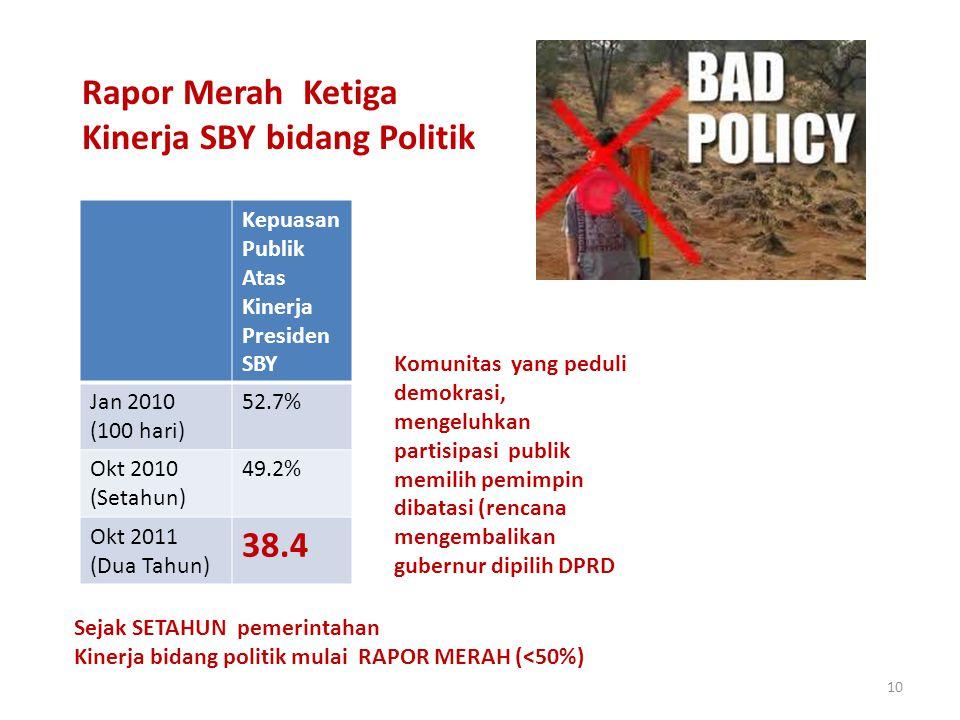 10 Rapor Merah Ketiga Kinerja SBY bidang Politik Kepuasan Publik Atas Kinerja Presiden SBY Jan 2010 (100 hari) 52.7% Okt 2010 (Setahun) 49.2% Okt 2011 (Dua Tahun) 38.4 Sejak SETAHUN pemerintahan Kinerja bidang politik mulai RAPOR MERAH (<50%) Komunitas yang peduli demokrasi, mengeluhkan partisipasi publik memilih pemimpin dibatasi (rencana mengembalikan gubernur dipilih DPRD