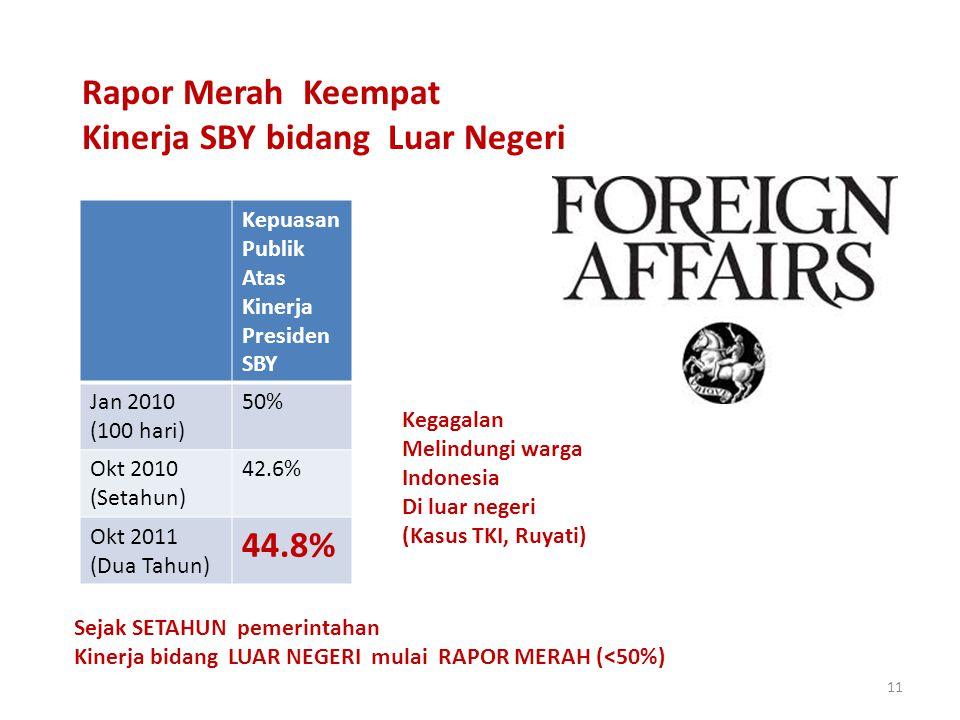 11 Rapor Merah Keempat Kinerja SBY bidang Luar Negeri Kepuasan Publik Atas Kinerja Presiden SBY Jan 2010 (100 hari) 50% Okt 2010 (Setahun) 42.6% Okt 2011 (Dua Tahun) 44.8% Sejak SETAHUN pemerintahan Kinerja bidang LUAR NEGERI mulai RAPOR MERAH (<50%) Kegagalan Melindungi warga Indonesia Di luar negeri (Kasus TKI, Ruyati)