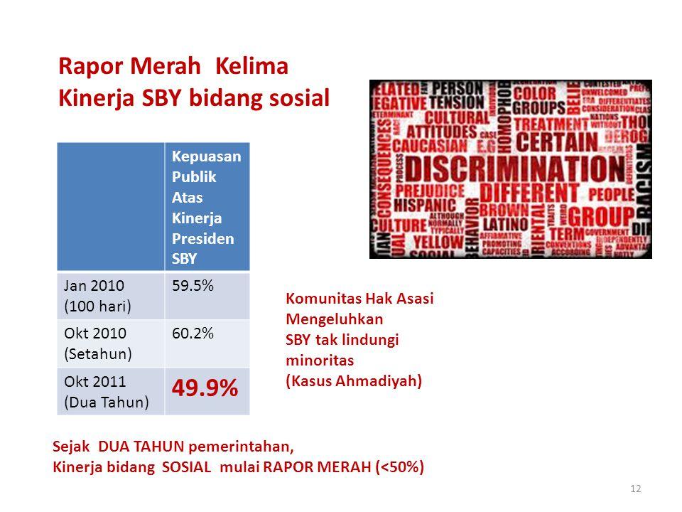 12 Rapor Merah Kelima Kinerja SBY bidang sosial Kepuasan Publik Atas Kinerja Presiden SBY Jan 2010 (100 hari) 59.5% Okt 2010 (Setahun) 60.2% Okt 2011 (Dua Tahun) 49.9% Sejak DUA TAHUN pemerintahan, Kinerja bidang SOSIAL mulai RAPOR MERAH (<50%) Komunitas Hak Asasi Mengeluhkan SBY tak lindungi minoritas (Kasus Ahmadiyah)