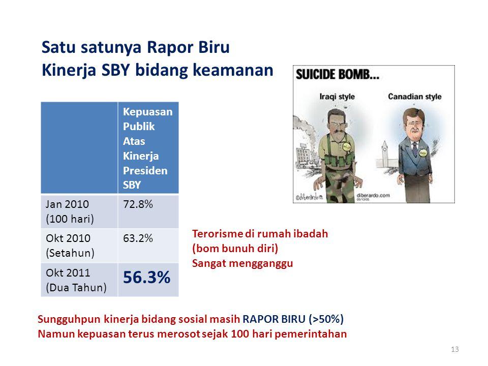 13 Satu satunya Rapor Biru Kinerja SBY bidang keamanan Kepuasan Publik Atas Kinerja Presiden SBY Jan 2010 (100 hari) 72.8% Okt 2010 (Setahun) 63.2% Okt 2011 (Dua Tahun) 56.3% Sungguhpun kinerja bidang sosial masih RAPOR BIRU (>50%) Namun kepuasan terus merosot sejak 100 hari pemerintahan Terorisme di rumah ibadah (bom bunuh diri) Sangat mengganggu
