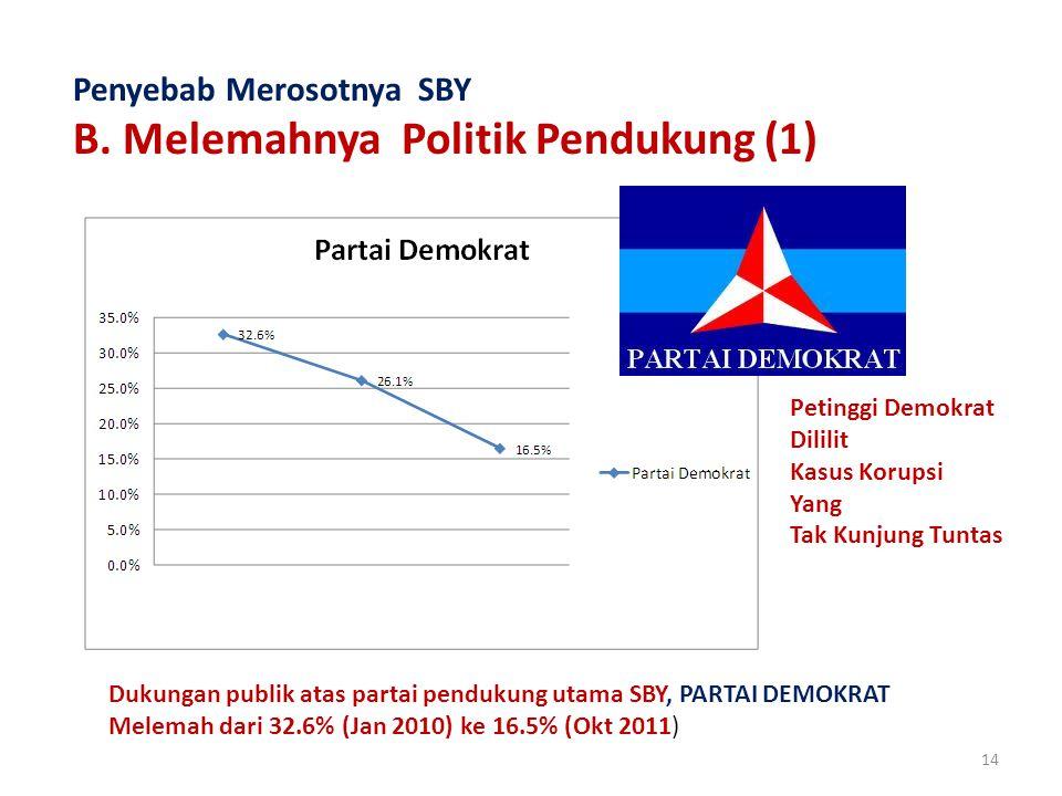 14 Penyebab Merosotnya SBY B.