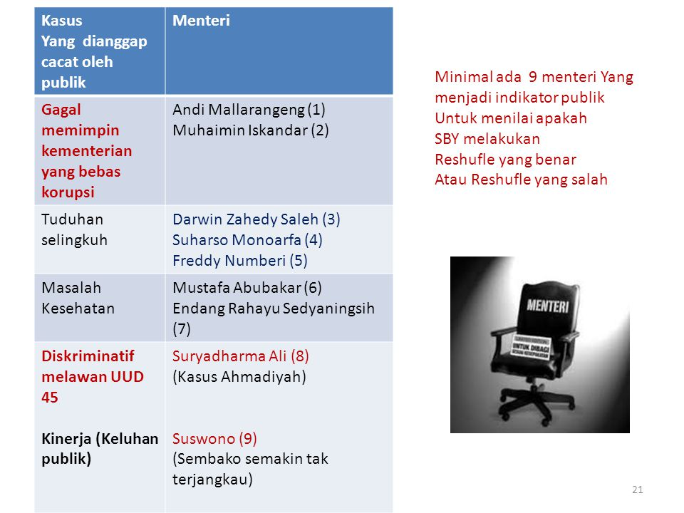 21 Kasus Yang dianggap cacat oleh publik Menteri Gagal memimpin kementerian yang bebas korupsi Andi Mallarangeng (1) Muhaimin Iskandar (2) Tuduhan selingkuh Darwin Zahedy Saleh (3) Suharso Monoarfa (4) Freddy Numberi (5) Masalah Kesehatan Mustafa Abubakar (6) Endang Rahayu Sedyaningsih (7) Diskriminatif melawan UUD 45 Kinerja (Keluhan publik) Suryadharma Ali (8) (Kasus Ahmadiyah) Suswono (9) (Sembako semakin tak terjangkau) Minimal ada 9 menteri Yang menjadi indikator publik Untuk menilai apakah SBY melakukan Reshufle yang benar Atau Reshufle yang salah