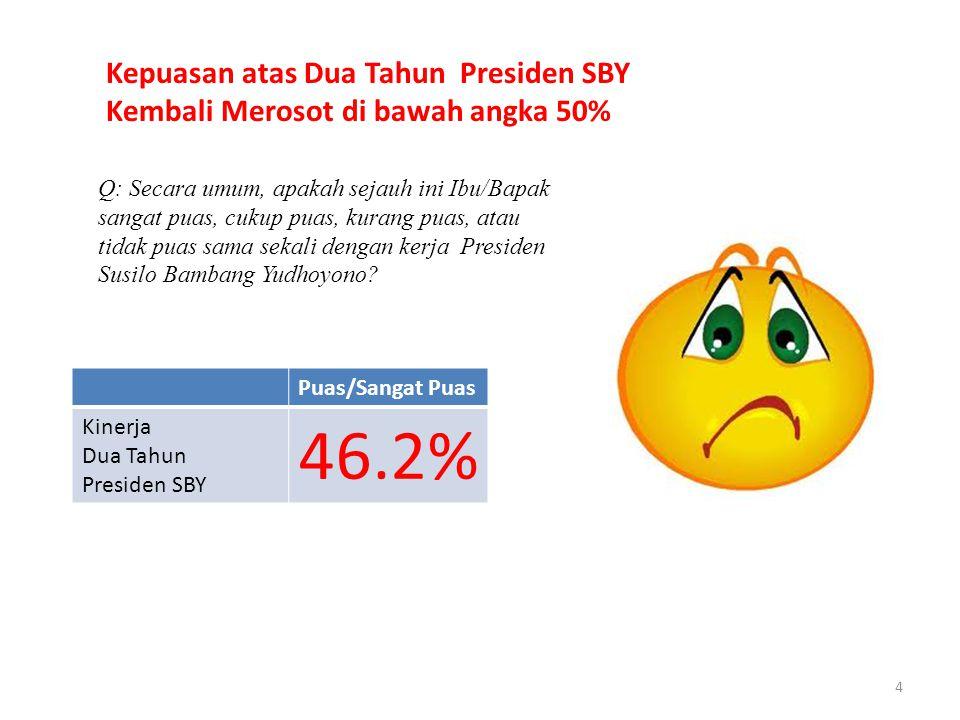 4 Q: Secara umum, apakah sejauh ini Ibu/Bapak sangat puas, cukup puas, kurang puas, atau tidak puas sama sekali dengan kerja Presiden Susilo Bambang Yudhoyono.