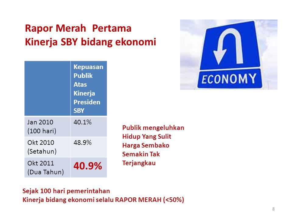 8 Rapor Merah Pertama Kinerja SBY bidang ekonomi Kepuasan Publik Atas Kinerja Presiden SBY Jan 2010 (100 hari) 40.1% Okt 2010 (Setahun) 48.9% Okt 2011 (Dua Tahun) 40.9% Sejak 100 hari pemerintahan Kinerja bidang ekonomi selalu RAPOR MERAH (<50%) Publik mengeluhkan Hidup Yang Sulit Harga Sembako Semakin Tak Terjangkau
