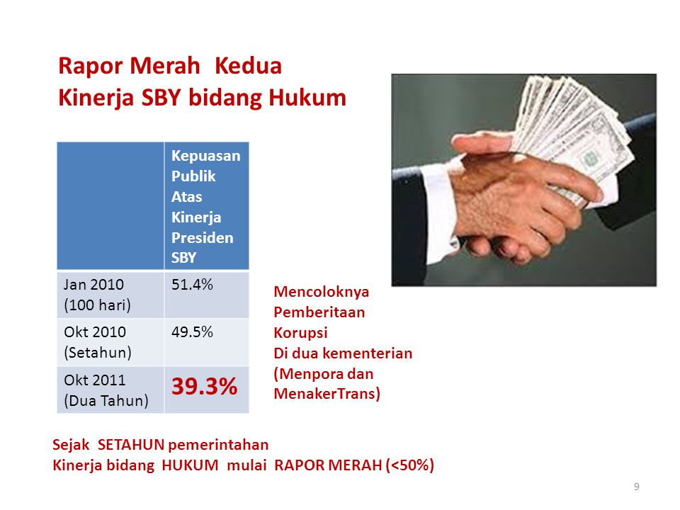 9 Rapor Merah Kedua Kinerja SBY bidang Hukum Kepuasan Publik Atas Kinerja Presiden SBY Jan 2010 (100 hari) 51.4% Okt 2010 (Setahun) 49.5% Okt 2011 (Dua Tahun) 39.3% Sejak SETAHUN pemerintahan Kinerja bidang HUKUM mulai RAPOR MERAH (<50%) Mencoloknya Pemberitaan Korupsi Di dua kementerian (Menpora dan MenakerTrans)