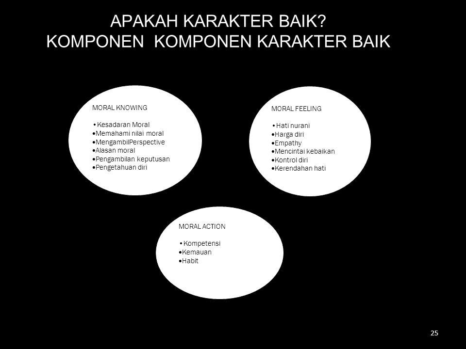 APAKAH KARAKTER BAIK? KOMPONEN KOMPONEN KARAKTER BAIK 25 MORAL KNOWING •Kesadaran Moral  Memahami nilai moral  MengambilPerspective  Alasan moral 