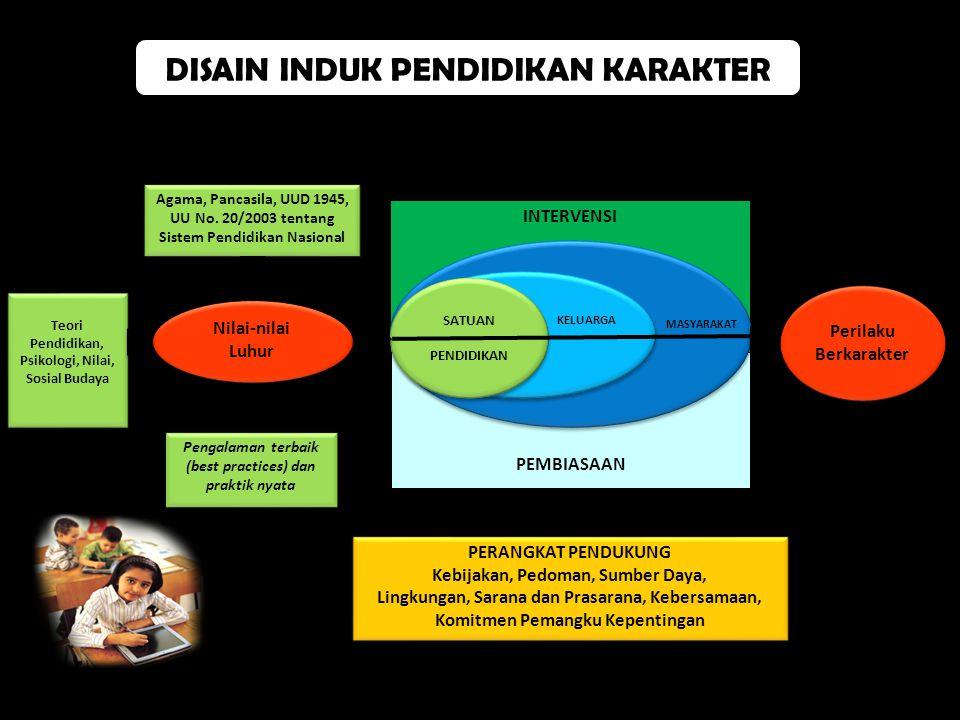 INTERVENSI PEMBIASAAN Perilaku Berkarakter MASYARAKAT PROSES PEMBUDAYAAN DAN PEMBERDAYAAN Agama, Pancasila, UUD 1945, UU No. 20/2003 tentang Sistem Pe