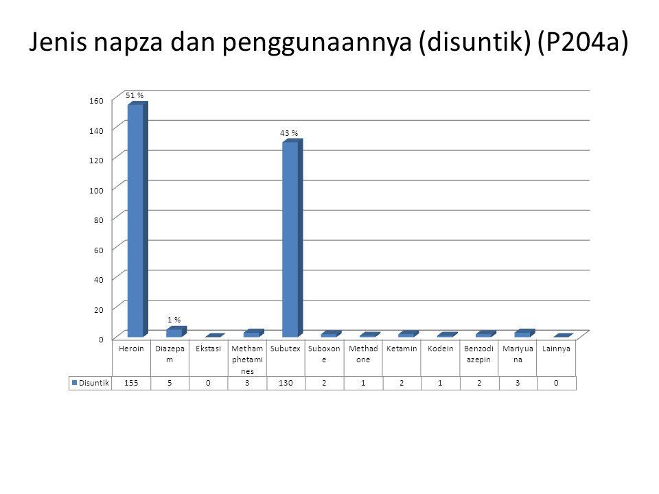 Jenis napza dan penggunaannya (disuntik) (P204a)