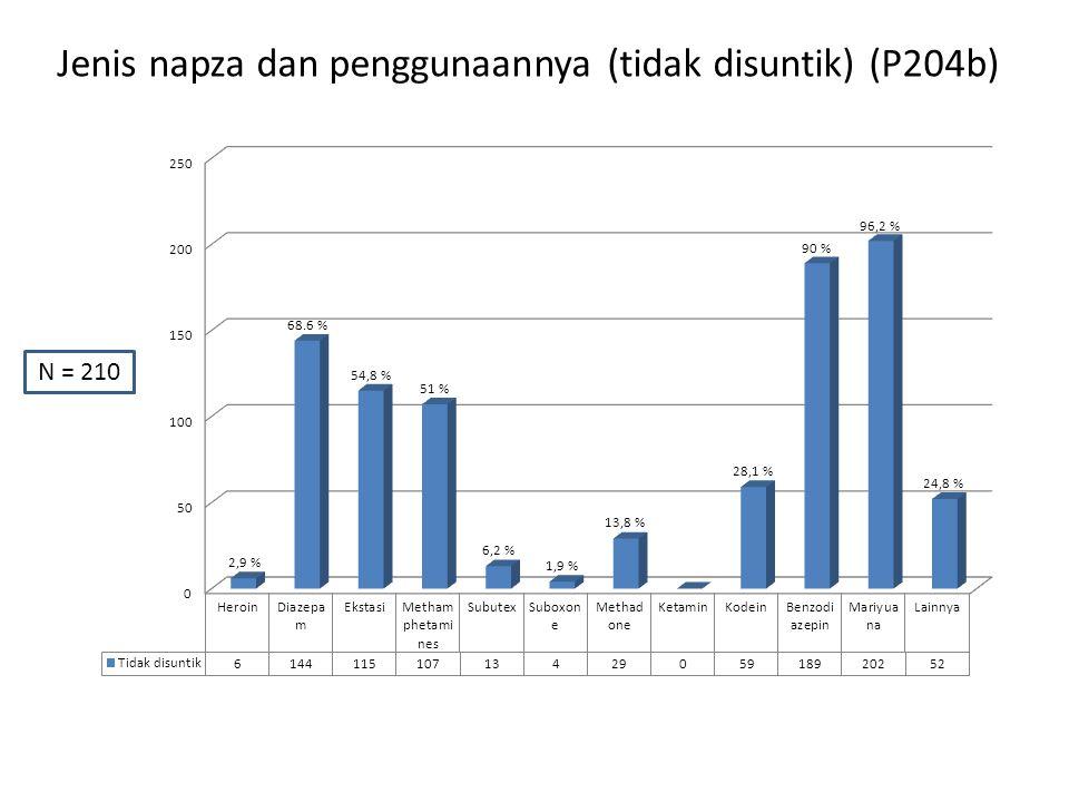 Jenis napza dan penggunaannya (tidak disuntik) (P204b) N = 210