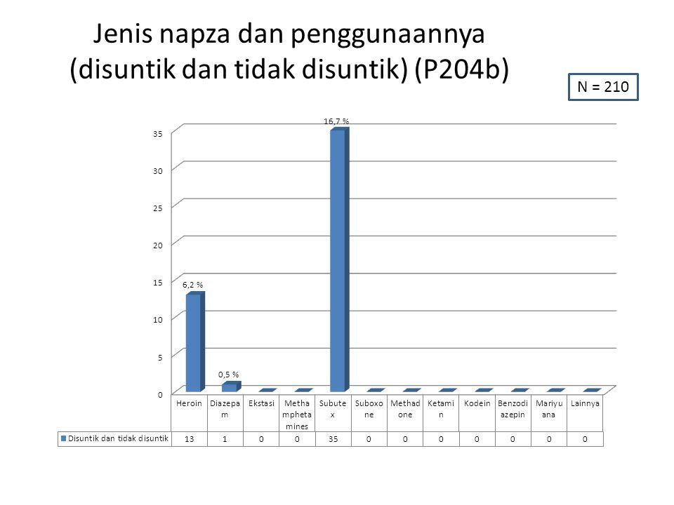 Jenis napza dan penggunaannya (disuntik dan tidak disuntik) (P204b) N = 210