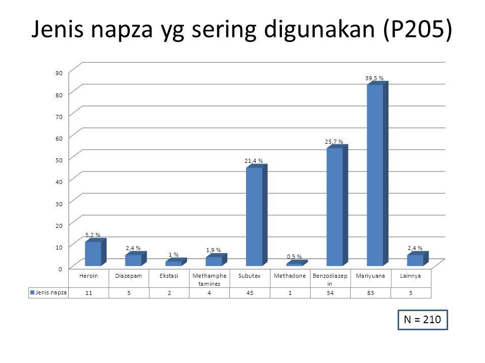 Jenis napza yg sering digunakan (P205) N = 210