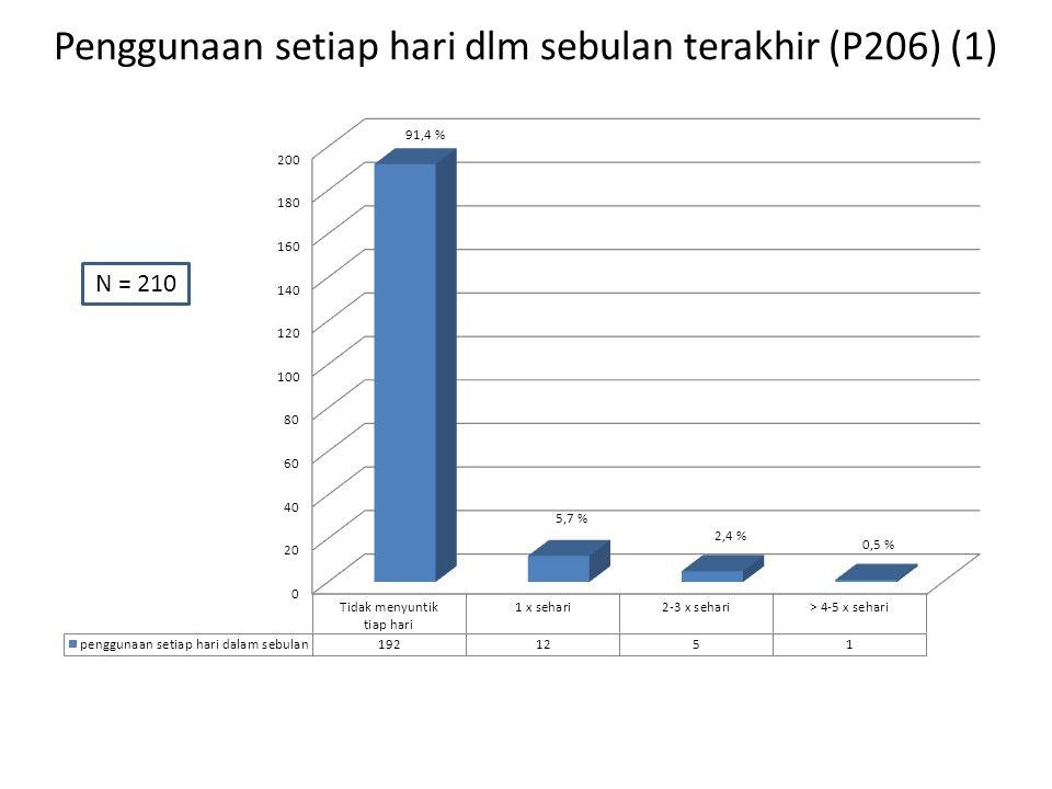 Penggunaan setiap hari dlm sebulan terakhir (P206) (1) N = 210