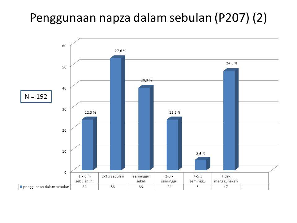 Penggunaan napza dalam sebulan (P207) (2) N = 192