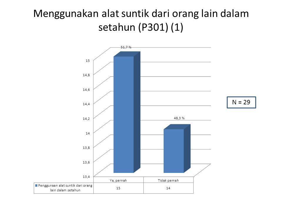Menggunakan alat suntik dari orang lain dalam setahun (P301) (1) N = 29