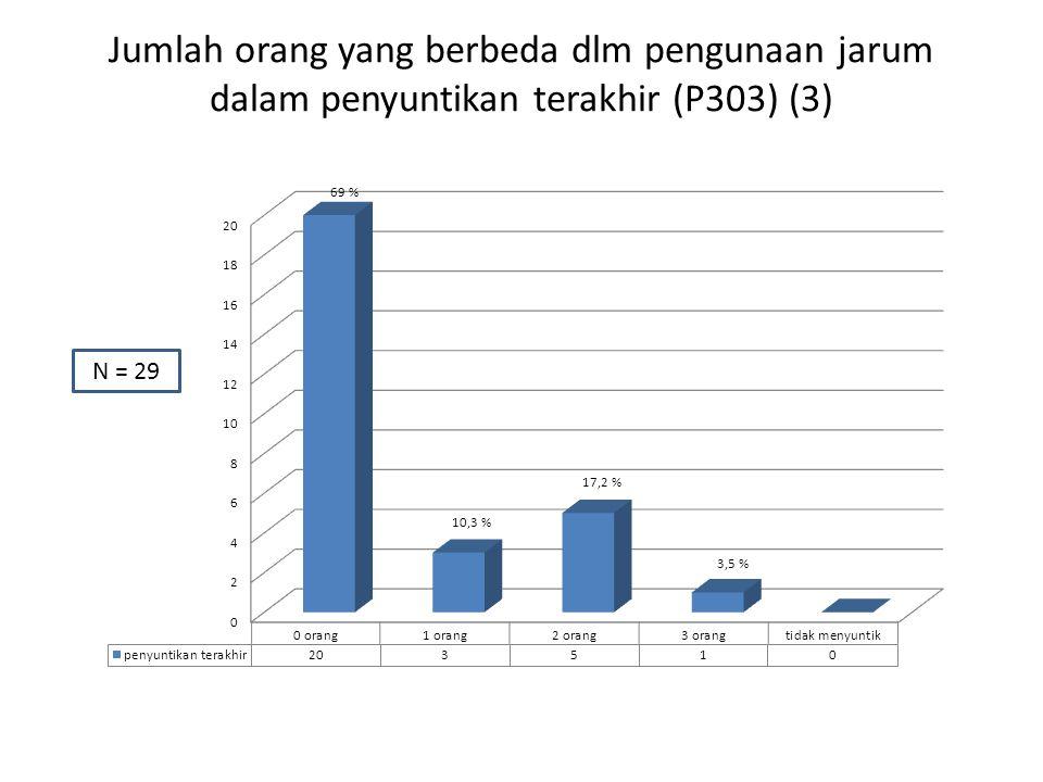 Jumlah orang yang berbeda dlm pengunaan jarum dalam penyuntikan terakhir (P303) (3) N = 29