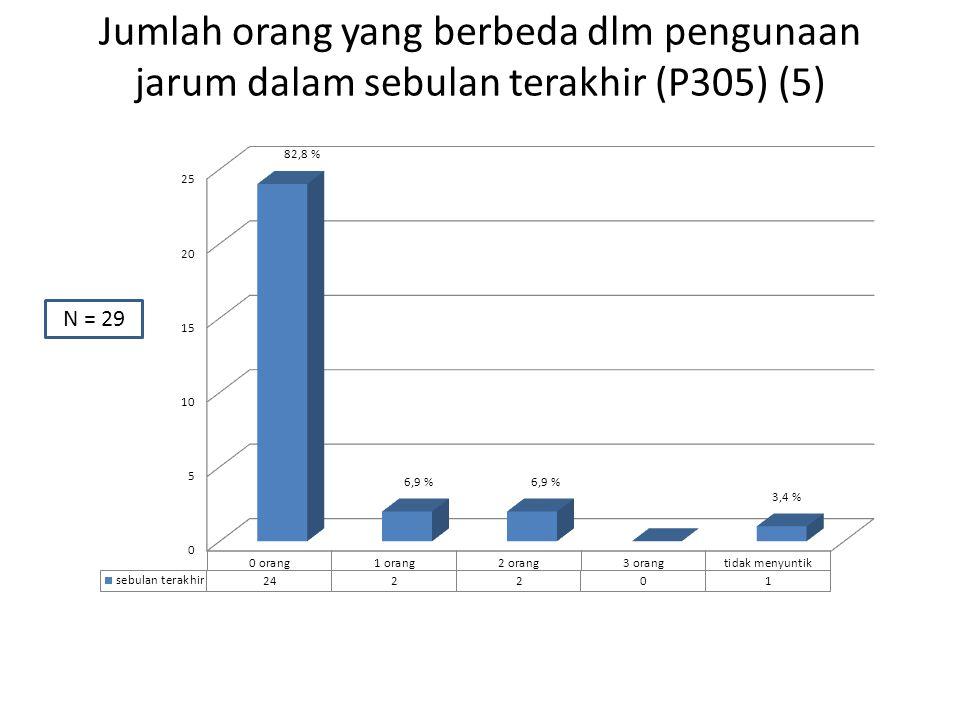 Jumlah orang yang berbeda dlm pengunaan jarum dalam sebulan terakhir (P305) (5) N = 29