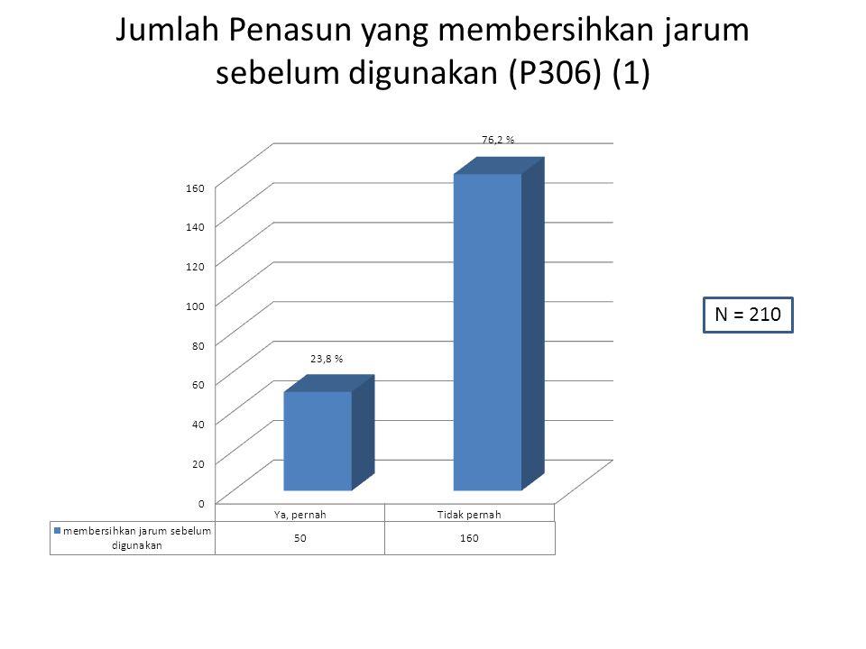 Jumlah Penasun yang membersihkan jarum sebelum digunakan (P306) (1) N = 210