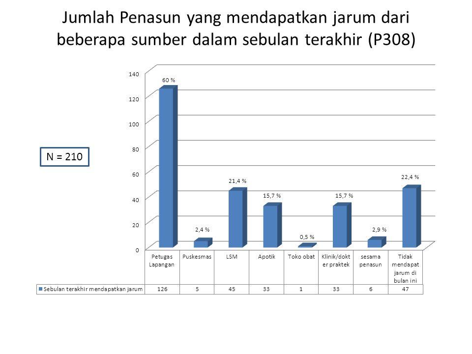 Jumlah Penasun yang mendapatkan jarum dari beberapa sumber dalam sebulan terakhir (P308) N = 210