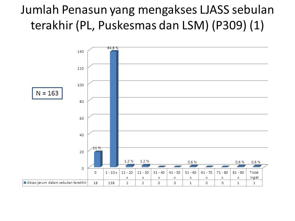 Jumlah Penasun yang mengakses LJASS sebulan terakhir (PL, Puskesmas dan LSM) (P309) (1) N = 163