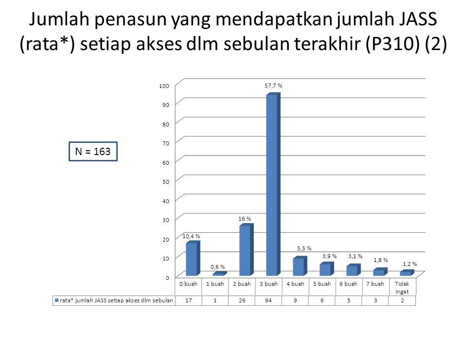 Jumlah penasun yang mendapatkan jumlah JASS (rata*) setiap akses dlm sebulan terakhir (P310) (2) N = 163