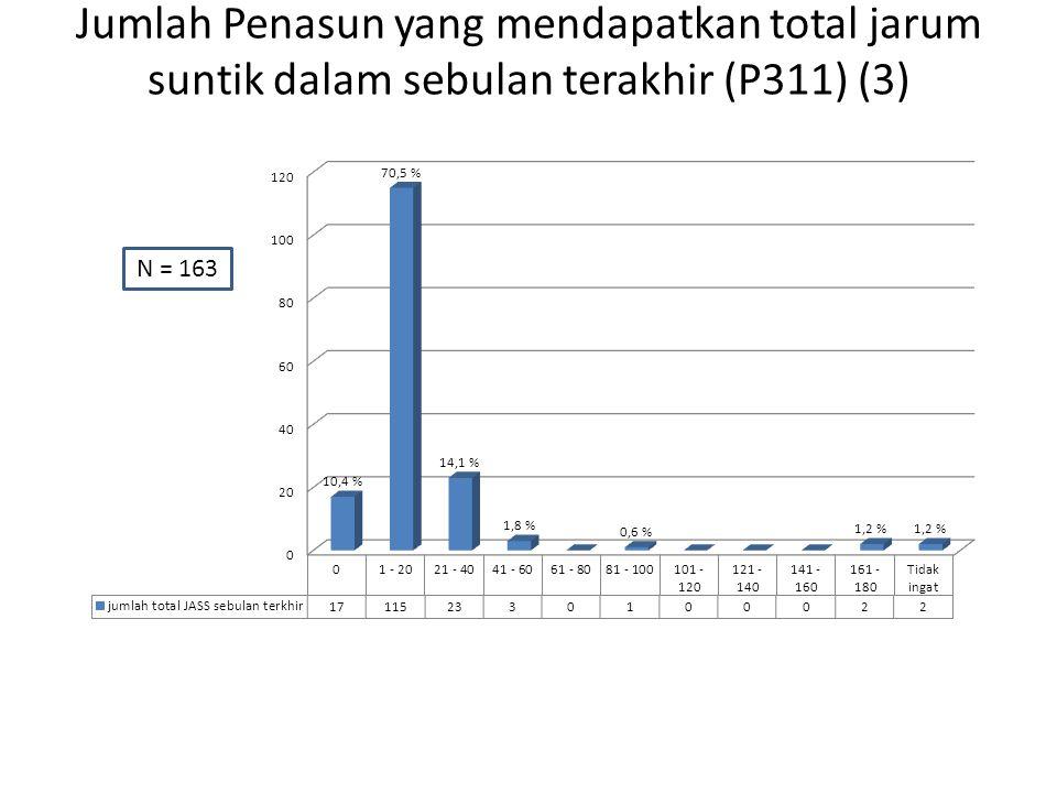 Jumlah Penasun yang mendapatkan total jarum suntik dalam sebulan terakhir (P311) (3) N = 163