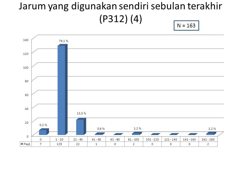 Jarum yang digunakan sendiri sebulan terakhir (P312) (4) N = 163