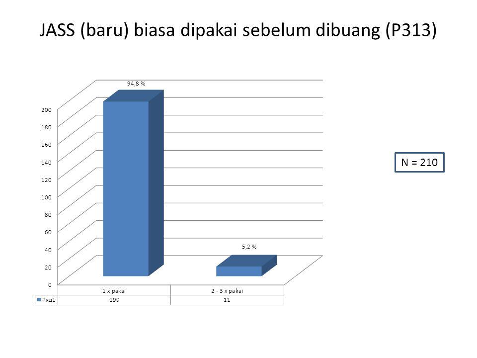 JASS (baru) biasa dipakai sebelum dibuang (P313) N = 210