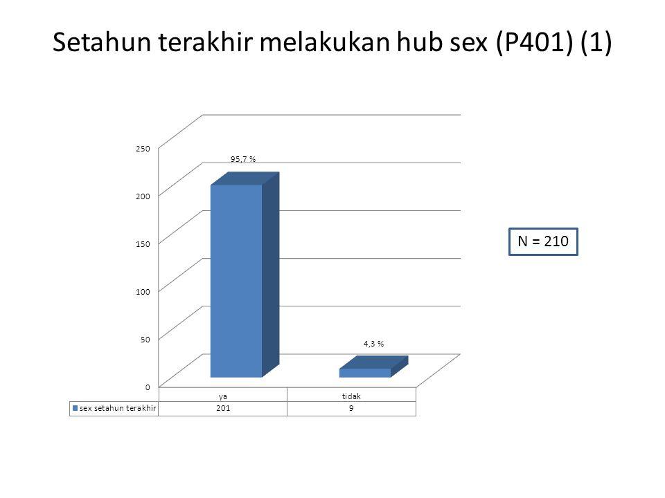 Setahun terakhir melakukan hub sex (P401) (1) N = 210