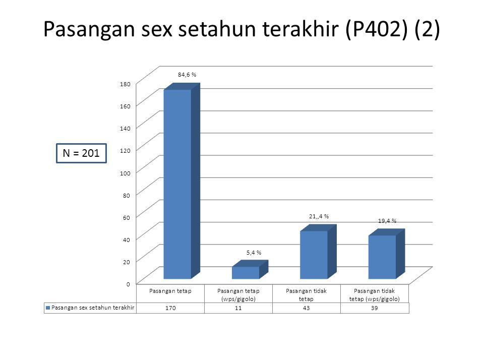 Pasangan sex setahun terakhir (P402) (2) N = 201