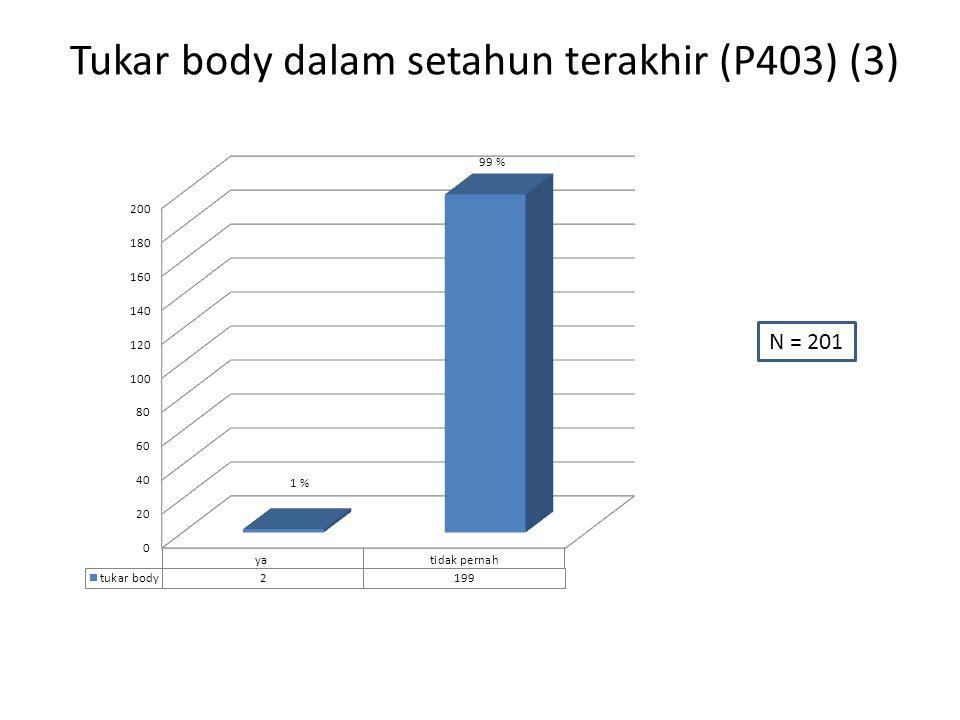 Tukar body dalam setahun terakhir (P403) (3) N = 201