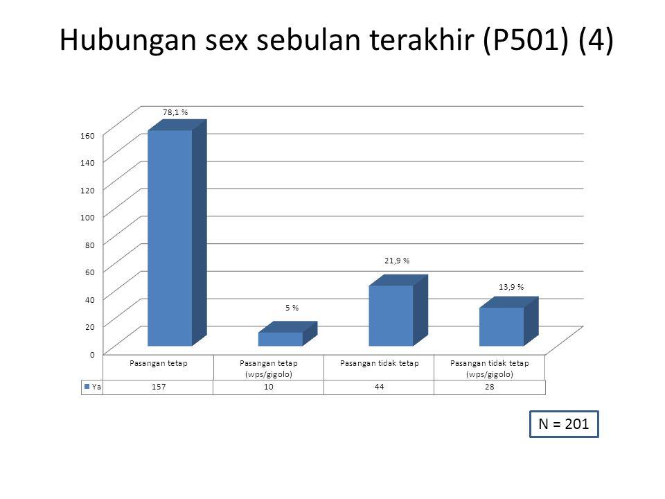 Hubungan sex sebulan terakhir (P501) (4) N = 201